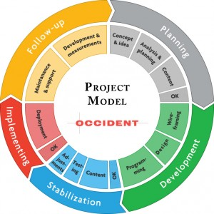 Occidents projektmodell