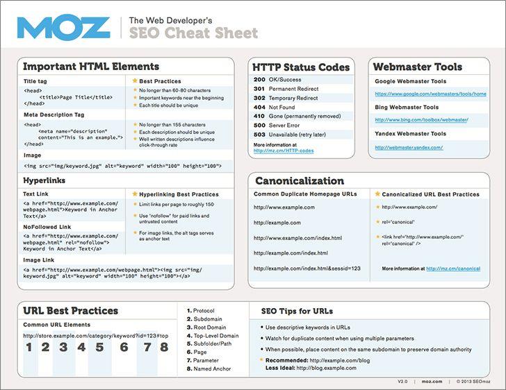 SEO-fusklapp för webbutvecklare - sida 1