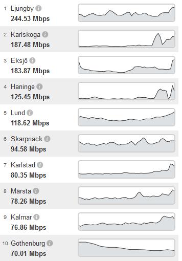 kommuner_internethastighet